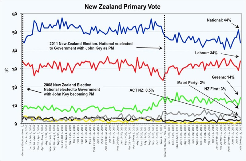 Roy Morgan New Zealand Voting Intention - August 2013