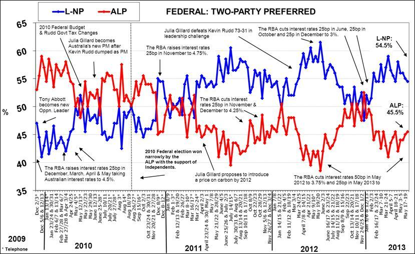 Morgan Poll - Two-Party Preferred