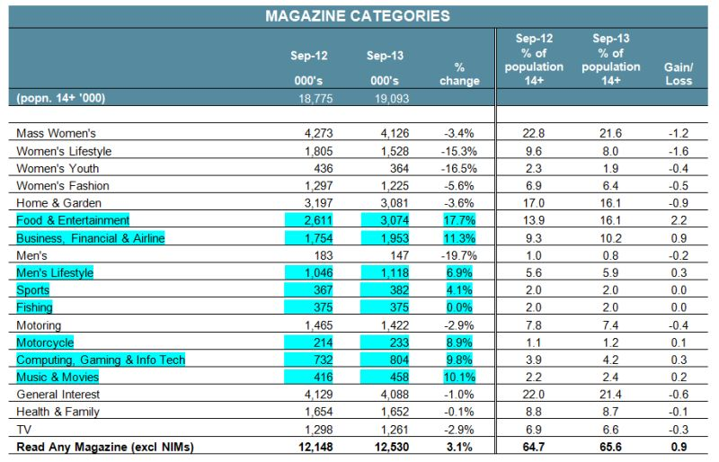 Magazine-readership-Australia