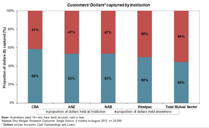 customers-dollars-captured-institutions