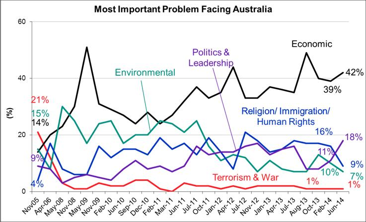 Most Important Issues Facing Australia - June 2014