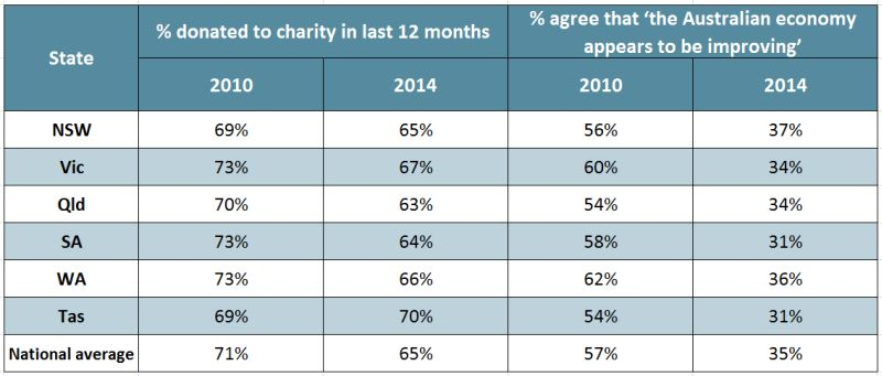 charity-donors-state