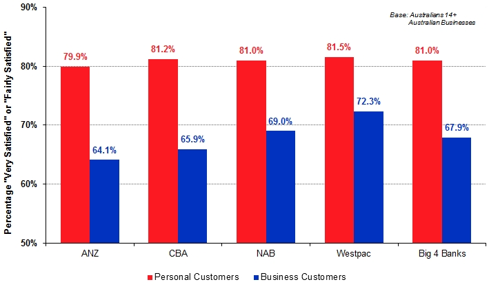 consumer vs business customer satisfaction