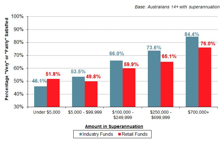 superannuation satisfaction by amount held