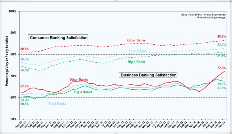 banking-satisfaction-chart