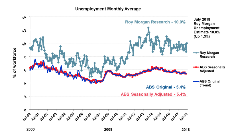 Roy Morgan Australian Unemployment - July 2018 - 10%