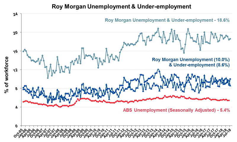 Roy Morgan Unemployment & Under-employment - July 2018 - 18.6%