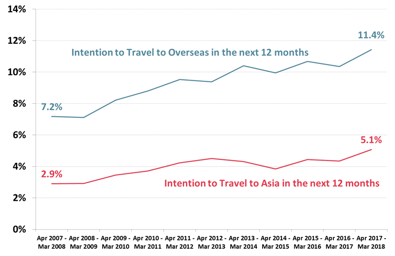 Australian Overseas Travel Intentions - March 2008 - March 2018