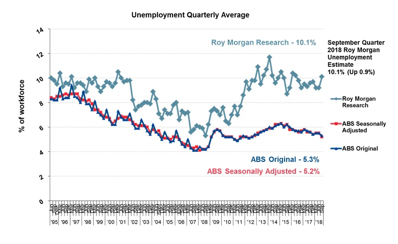Roy Morgan Quarterly Unemployment - September quarter 2018 - 10.1%