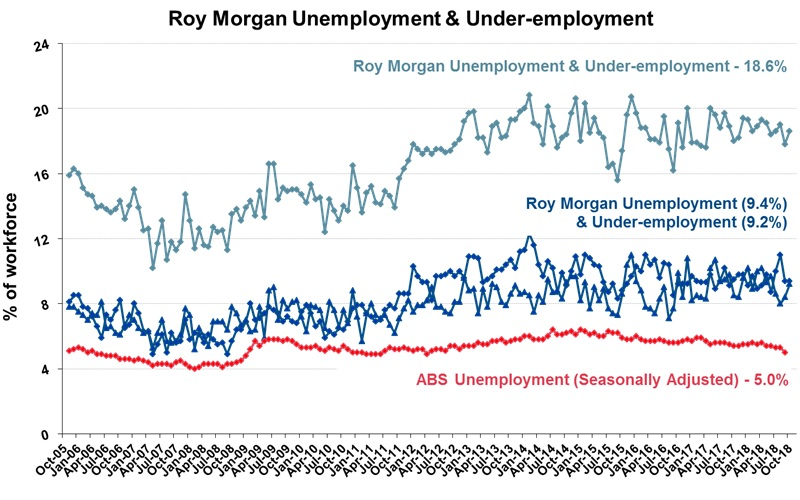 Roy Morgan Monthly Unemployment & Under-employment - October 2018 - 18.6%