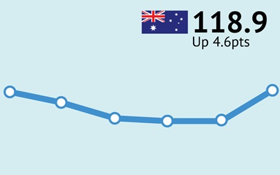 ANZ-Consumer Confidence Australia June 29/30 118.9 Up 4.6pts