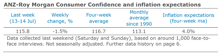ANZ Consumer Confidence Inflation July 13 14