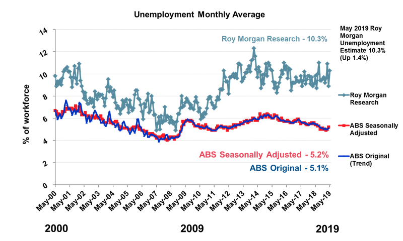 Roy Morgan Monthly Unemployment - May 2019 - 10.3%
