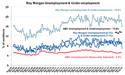 Australian Unemployment Estimates August 2019