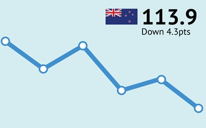 New Zealand Consumer Confidence September 2019 113.9