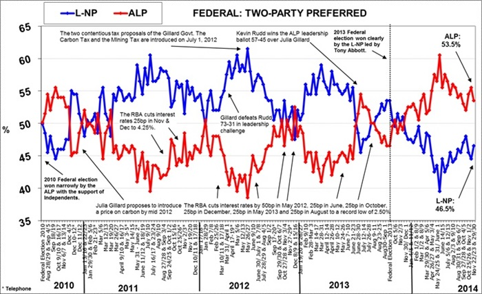 Morgan Poll on Federal Voting Intention - December 1, 2014