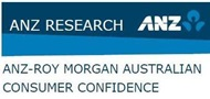 ANZ-Roy Morgan Consumer Confidence Rating