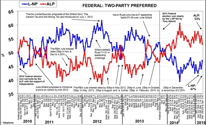 Morgan Poll on Federal Voting Intention - April 7, 2015