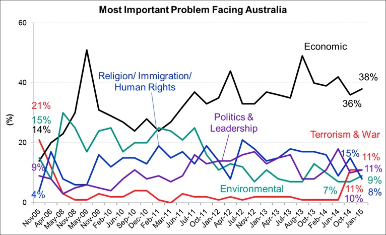 Most Important Problems Facing Australia - January 2015