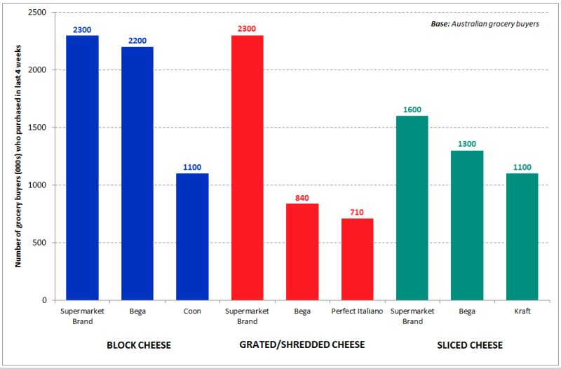 top-selling-cheeses