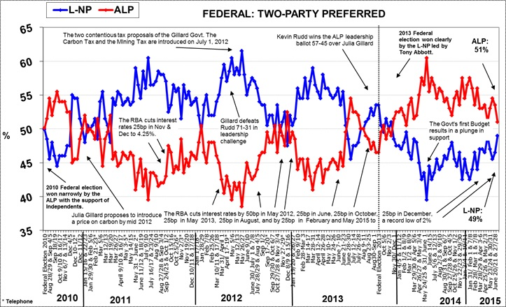 Morgan Poll on Federal Voting Intention - July 13, 2015