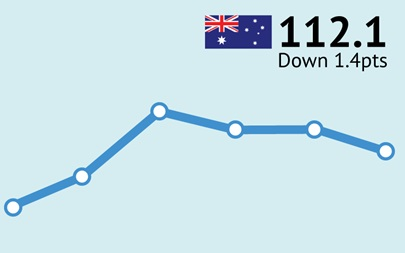 ANZ-Roy Morgan Consumer Confidence Rating - June 6/7, 2015 - 112.1