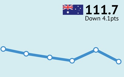 ANZ-Roy Morgan Australian Consumer Confidence Rating - April 27, 2016 - 111.7