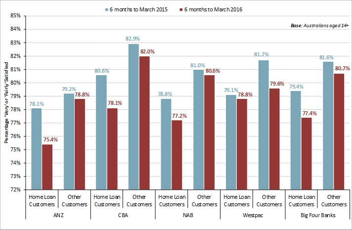 Consumer satisfaction with big four banks continues to slide in March