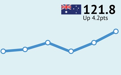 ANZ-Roy Morgan Australian Consumer Confidence - August 23, 2016 - 121.8