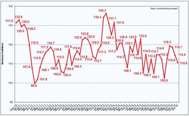 business-confidence-chart