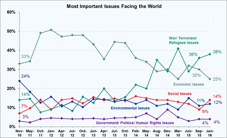 Most Important Issues Facing the World - January 2016