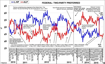Morgan Poll on Federal Voting Intention - January 25, 2016