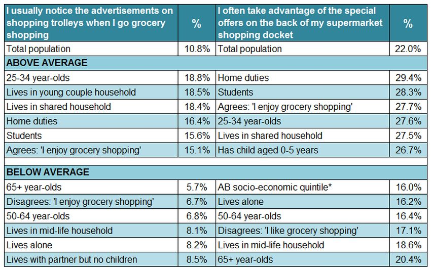 shopping-advertising-attitudes-chart