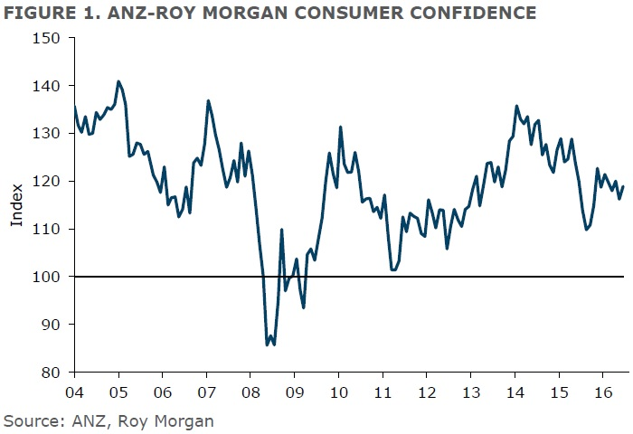 ANZ-Roy Morgan New Zealand Consumer Confidence Rating - June 2016 - 118.9