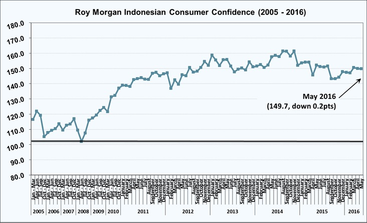 Roy Morgan Indonesian Consumer Confidence - May 2016 - 149.7