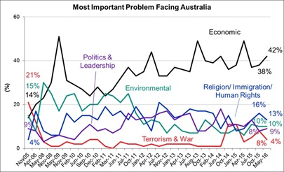 Most Important Problems facing Australia - May 2016
