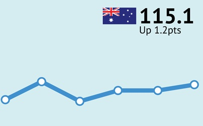 ANZ-Roy Morgan Australian Consumer Confidence - May 17, 2016