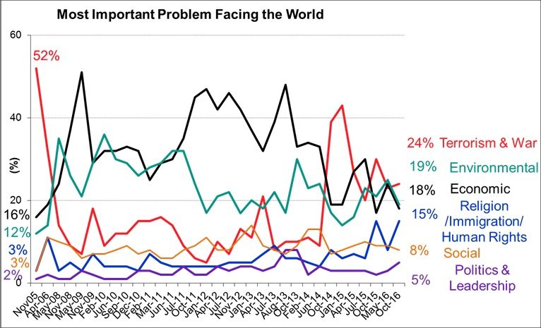 what is the most important problem facing america A variety of problems facing the world's population, and multiple reasons  depending on the  three most important problems, needs immediate attention  are: 1.