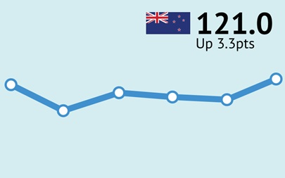 ANZ-Roy Morgan New Zealand Consumer Confidence Rating - September 2016 - 121.0
