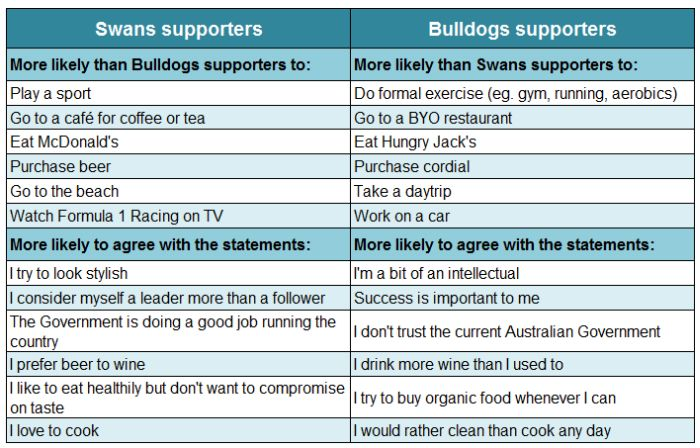 Swans-vs-Bulldogs-supporters2