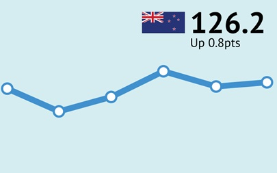 ANZ-Roy Morgan New Zealand Consumer Confidence Rating - August 2017 - 126.2
