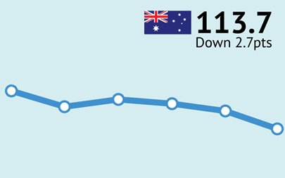 ANZ-Roy Morgan Australian Consumer Confidence Rating - February 21, 2017 - 113.7