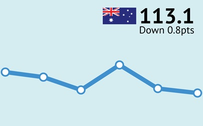 ANZ-Roy Morgan Australian Consumer Confidence Rating - March 14, 2017 - 113.1
