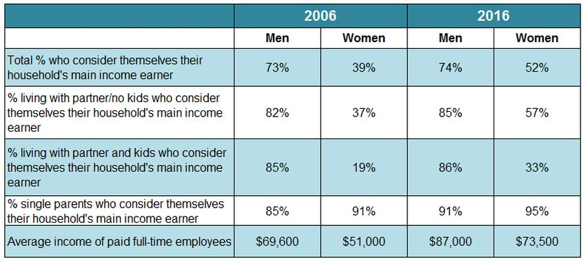 main-income-earner-table-gender