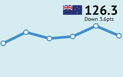 ANZ-Roy Morgan New Zealand Consumer Confidence Rating - October 2017 - 126.3