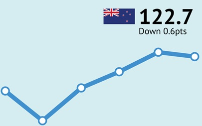 ANZ-Roy Morgan New Zealand Consumer Confidence down 0.6pts to 122.7 in January
