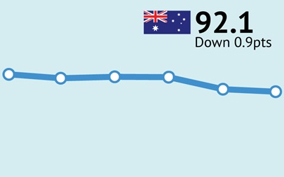 ANZ-Roy Morgan Consumer Confidence drops 0.9 pts to 92.1 after COVID-19 cases surge in Melbourne; forcing Melbourne back into lockdown for six weeks starting midnight tomorrow - Wednesday July 8