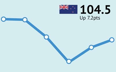 ANZ-Roy Morgan New Zealand Consumer Confidence up 7.2pts to 104.5 in June