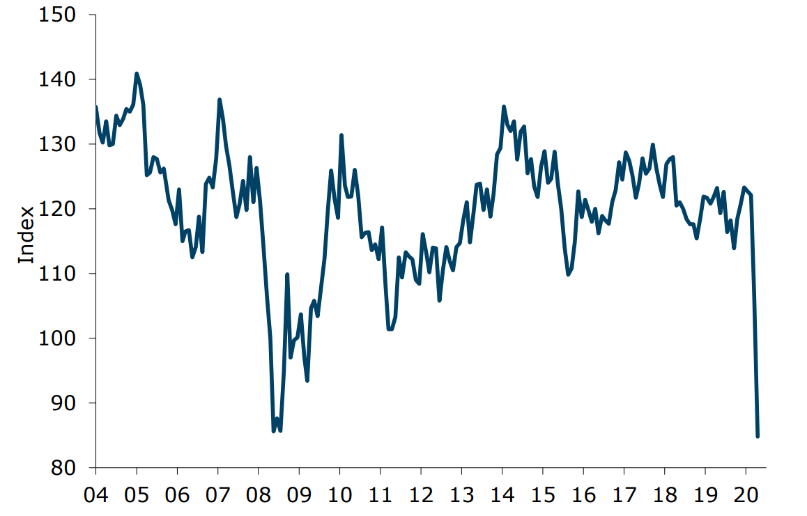 ANZ-Roy Morgan New Zealand Consumer Confidence drops 21.5pts to 84.8 in April - lowest since July 2008