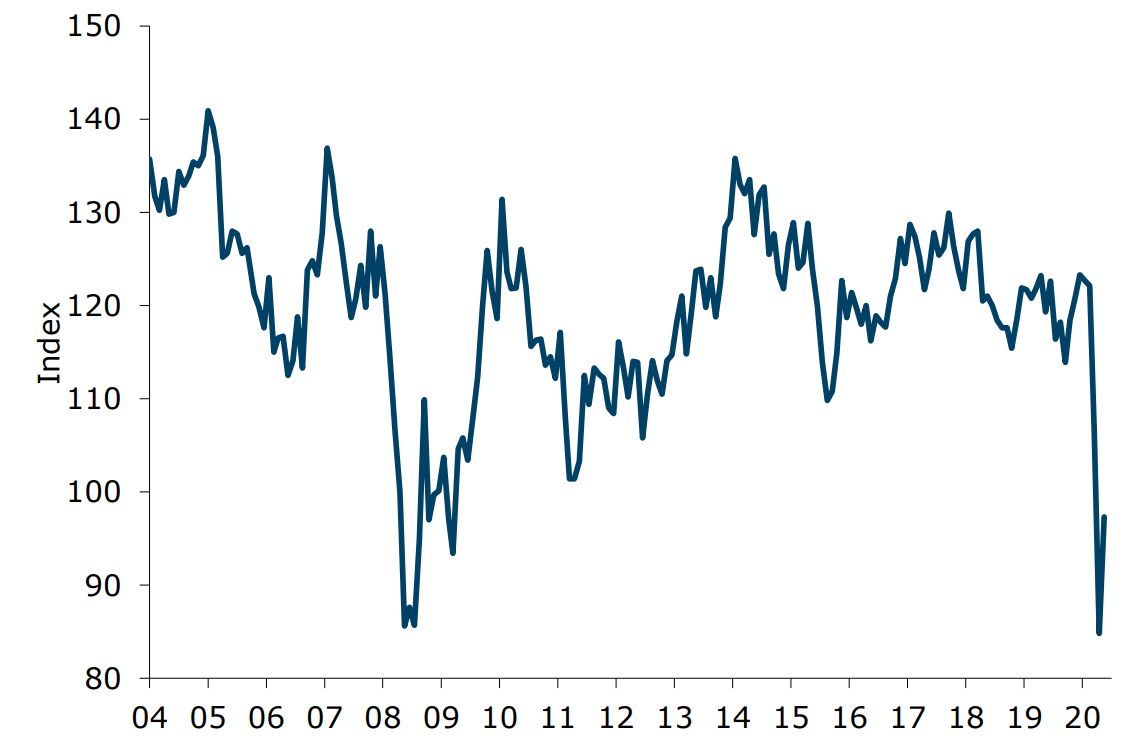 ANZ-Roy Morgan New Zealand Consumer Confidence up 12.5pts to 97.3 in May